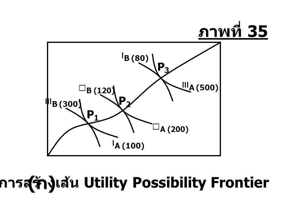 การสร้างเส้น Utility Possibility Frontier