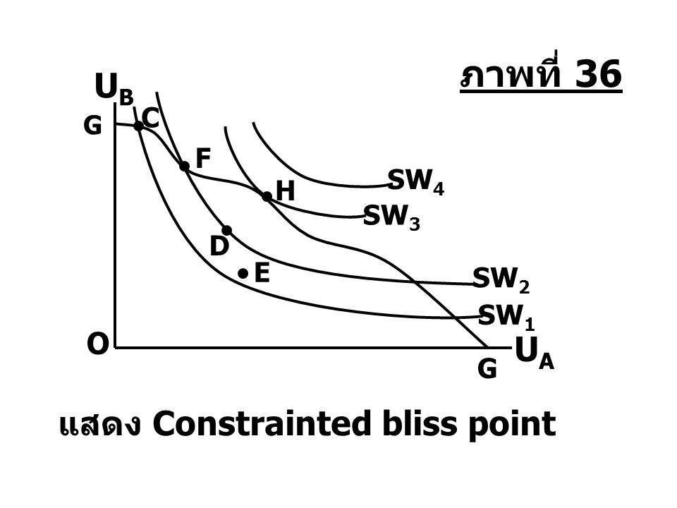 แสดง Constrainted bliss point