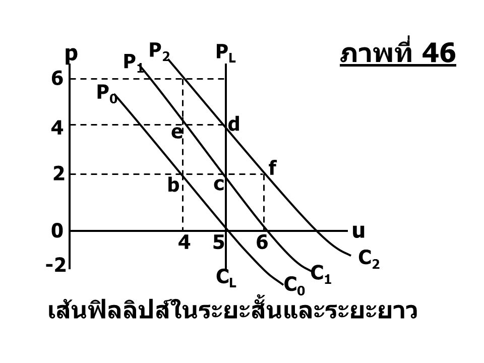 เส้นฟิลลิปส์ในระยะสั้นและระยะยาว