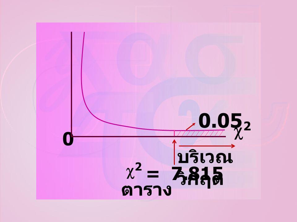 ตาราง บริเวณวิกฤต 0.05 2 = 7.815