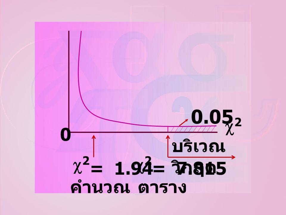 คำนวณ ตาราง บริเวณวิกฤต 0.05 2 = 1.94 = 7.815