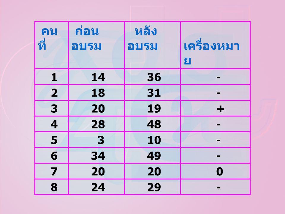 คนที่ ก่อนอบรม หลังอบรม เครื่องหมาย 1 14 36 - 2 18 31 3 20 19 + 4 28