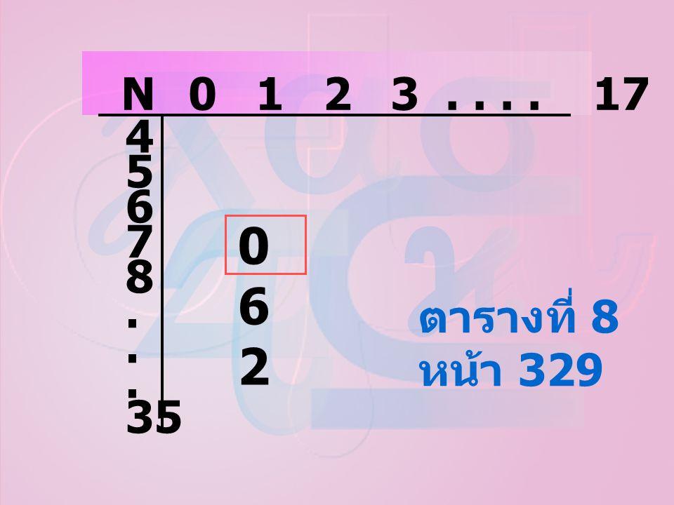 N 0 1 2 3 . . . . 17 4 5 6 7 8 . 35 062 ตารางที่ 8 หน้า 329