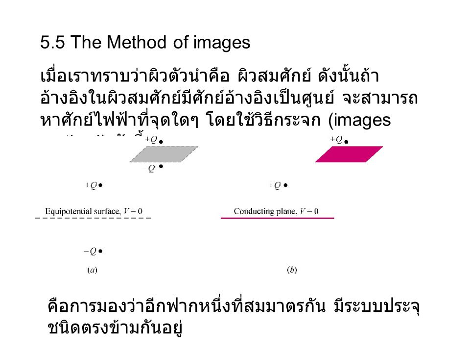 5.5 The Method of images