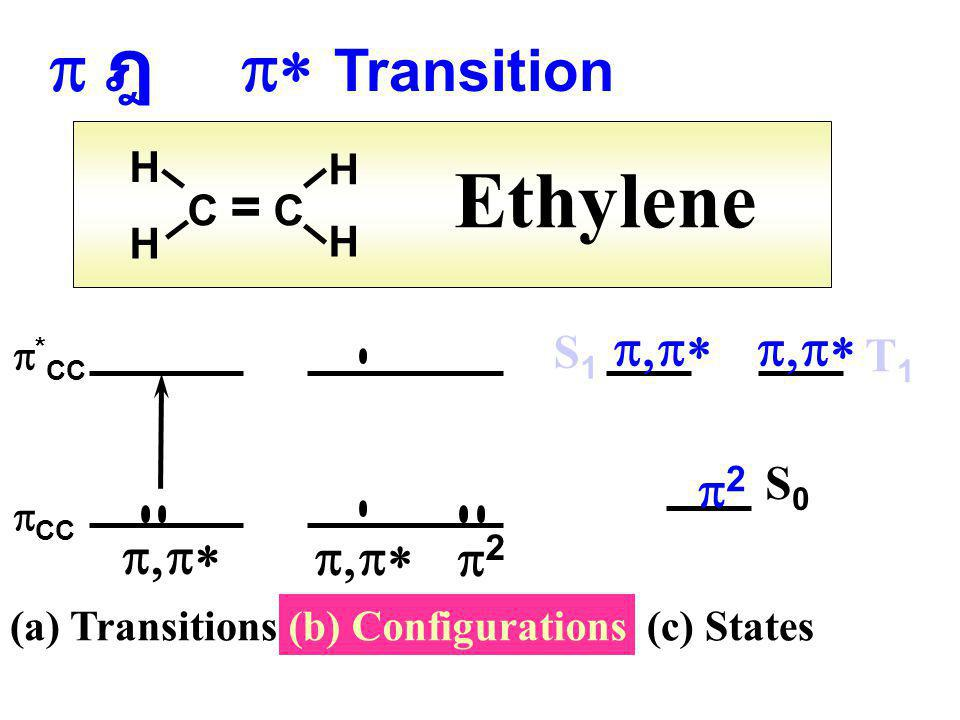 Ethylene p ฎ p* Transition p2 p,p* p,p* p,p* p2 S1 T1 S0 H H C = C H H