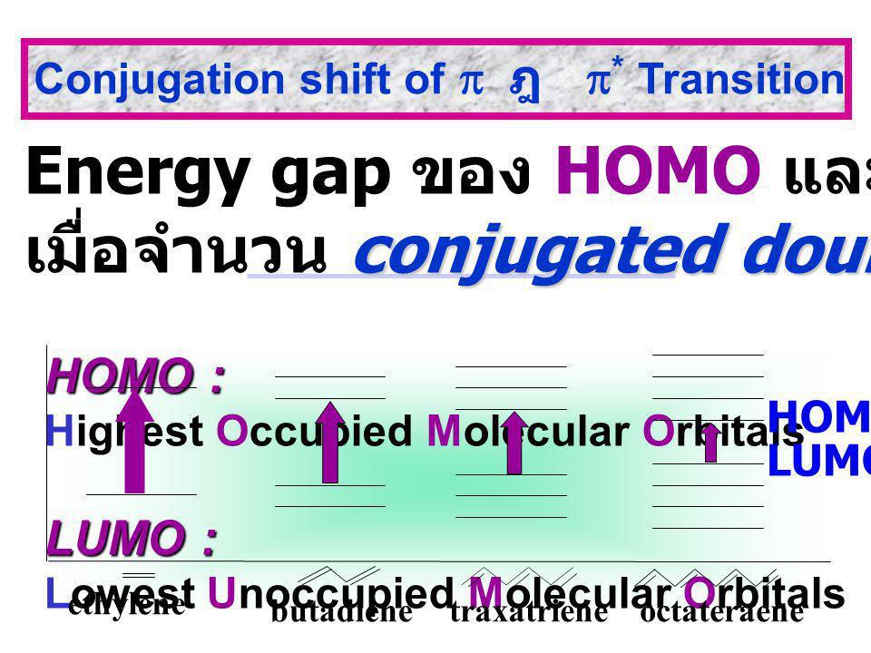 Energy gap ของ HOMO และ LUMO ลดลง