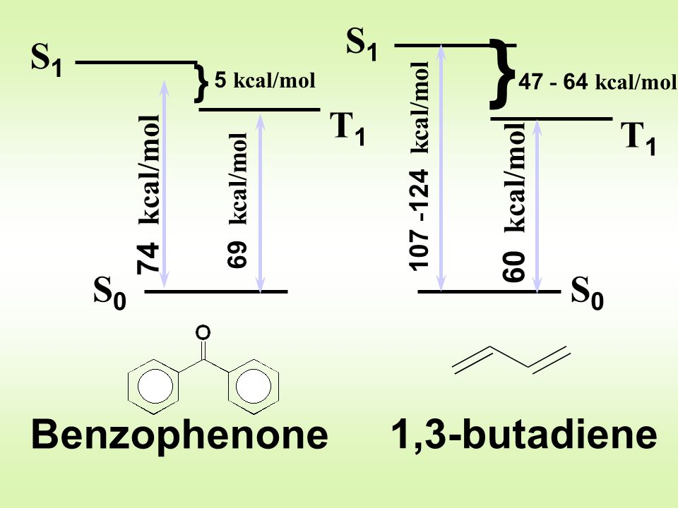 } } Benzophenone 1,3-butadiene S1 S1 T1 T1 S0 S0 74 kcal/mol