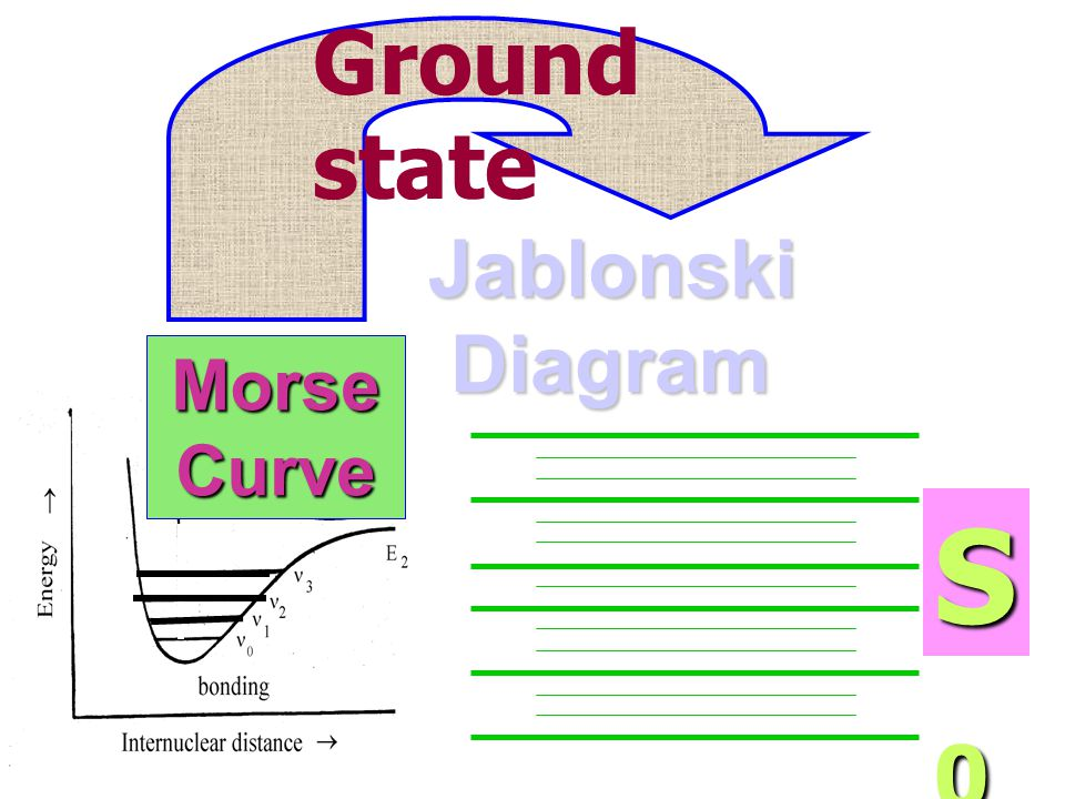 Ground state Jablonski Diagram Morse Curve S0