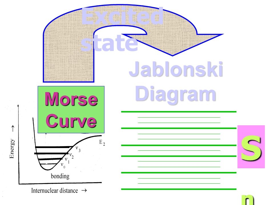Excited state Jablonski Diagram Morse Curve Sn