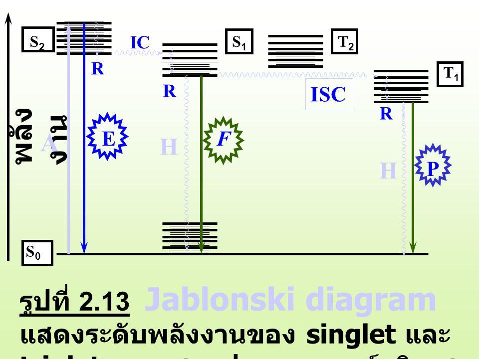 A R. IC. S2. S1. T2. T1. ISC. H. R. H. P. พลังงาน. E. F. S0.