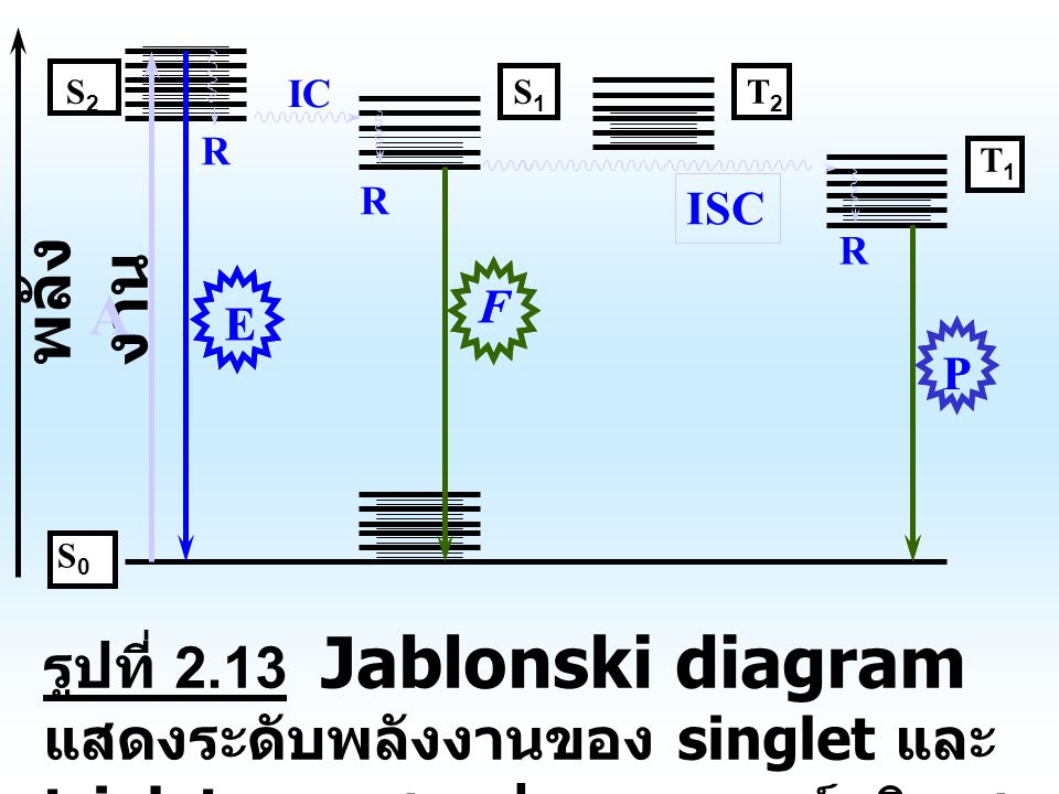 A R. IC. S2. S1. T2. T1. ISC. R. P. P. พลังงาน. F. F. E. E. S0.