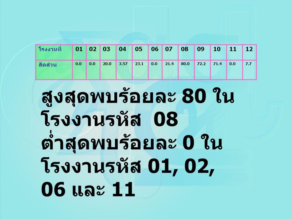 โรงงานที่ 01. 02. 03. 04. 05. 06. 07. 08. 09. 10. 11. 12. สัดส่วน. 0.0. 20.0. 3.57. 23.1.