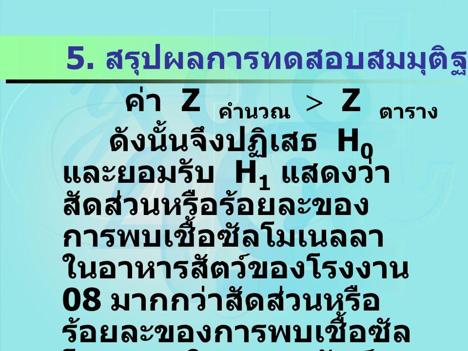 5. สรุปผลการทดสอบสมมุติฐาน