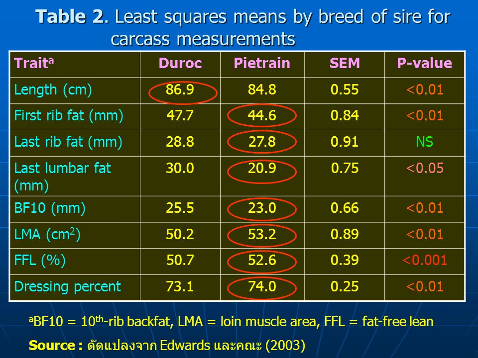 Table 2. Least squares means by breed of sire for carcass measurements