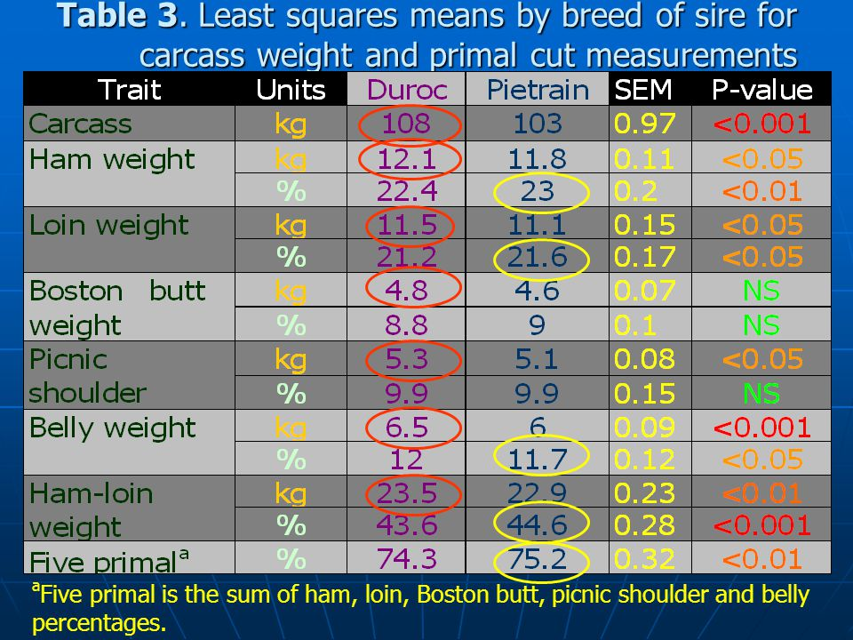 Table 3. Least squares means by breed of sire for
