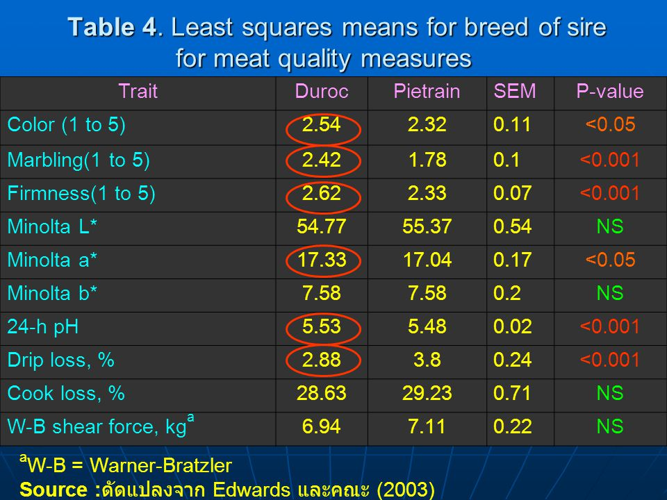 Table 4. Least squares means for breed of sire for meat quality measures
