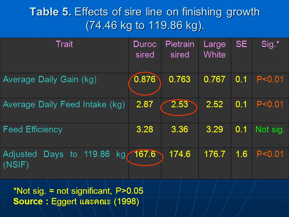 Table 5. Effects of sire line on finishing growth (74. 46 kg to 119