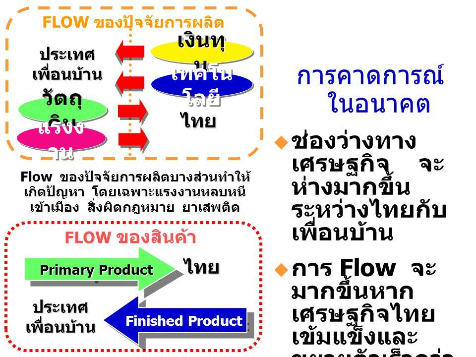 FLOW ของปัจจัยการผลิต