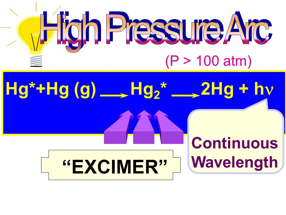 EXCIMER Hg*+Hg (g) Hg2* 2Hg + hn Continuous Wavelength