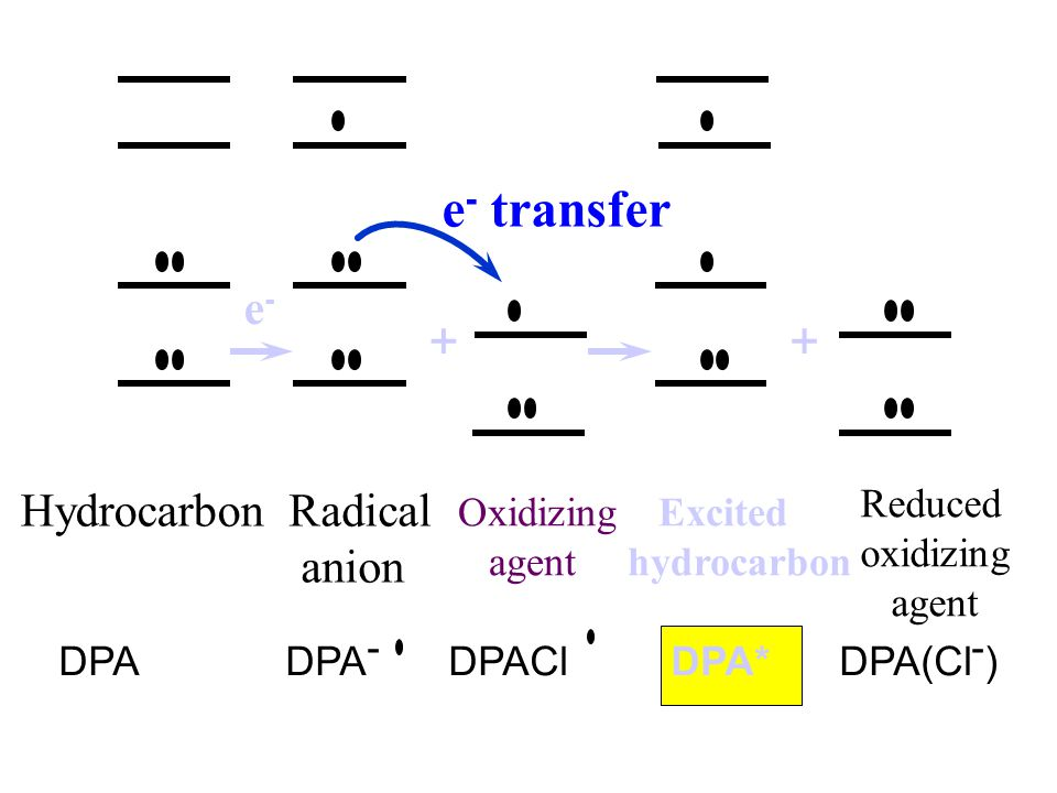 e- transfer + + e- Hydrocarbon Radical anion Reduced oxidizing agent