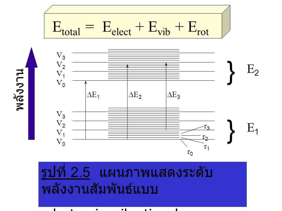 } Etotal = Eelect + Evib + Erot