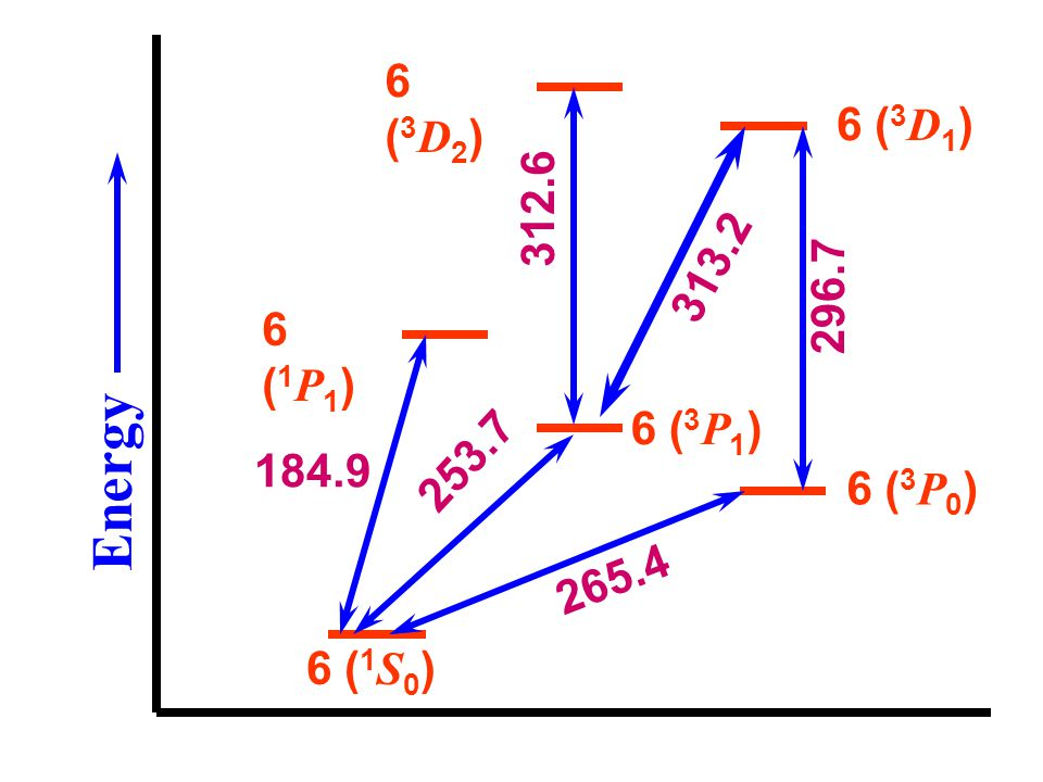 6 (3D2) 6 (3D1) 312.6 313.2 296.7 6 (1P1) 6 (3P1) Energy 253.7 184.9 6 (3P0) 265.4 6 (1S0)