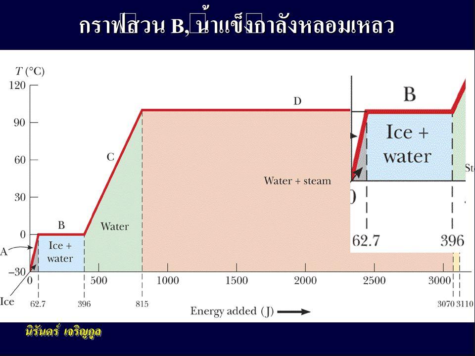 กราฟส่วน B, น้ำแข็งกำลังหลอมเหลว