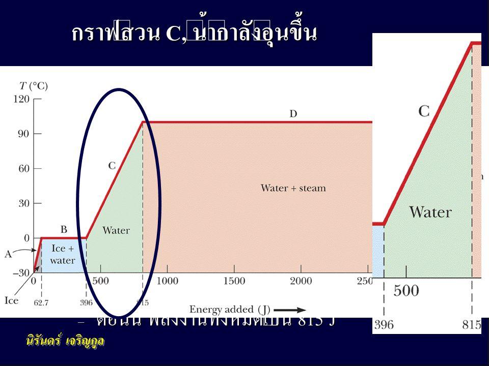 กราฟส่วน C, น้ำกำลังอุ่นขึ้น