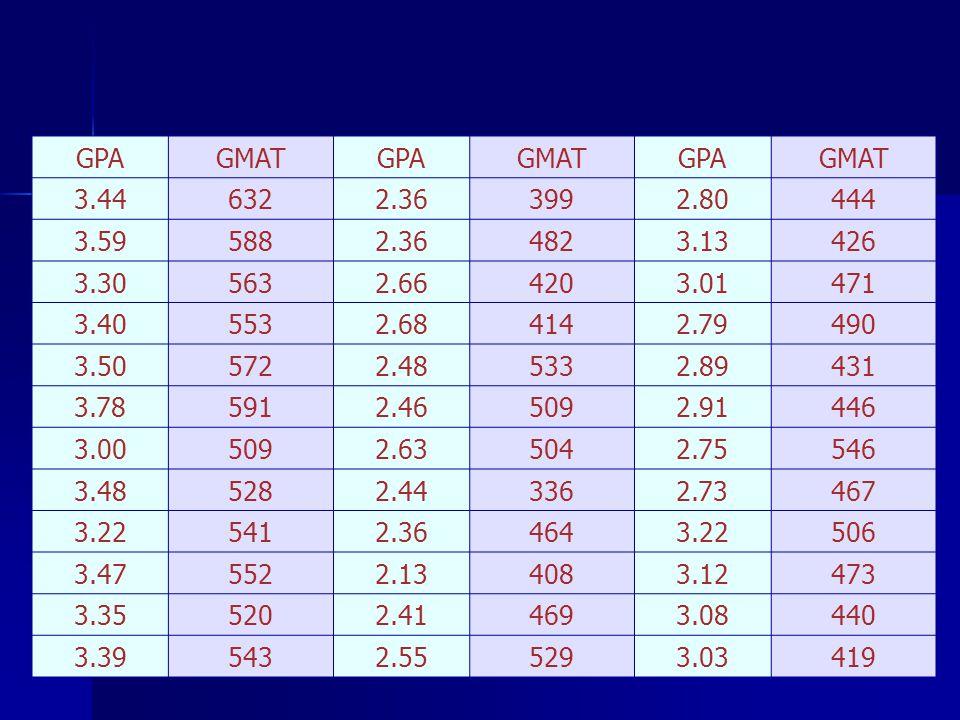 GPA GMAT. 3.44. 632. 2.36. 399. 2.80. 444. 3.59. 588. 482. 3.13. 426. 3.30. 563. 2.66.