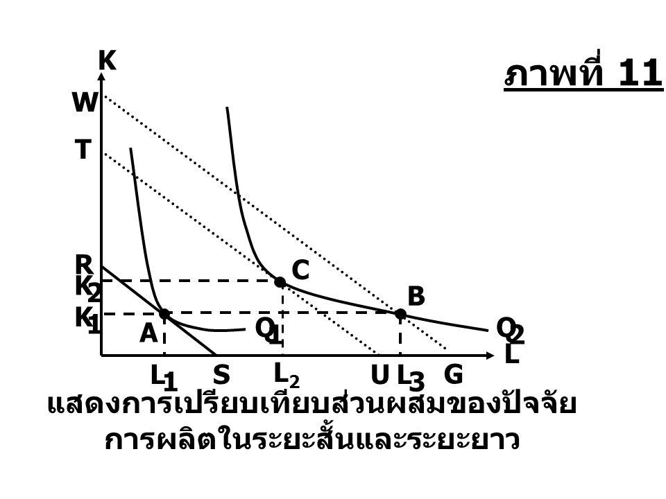 แสดงการเปรียบเทียบส่วนผสมของปัจจัย การผลิตในระยะสั้นและระยะยาว