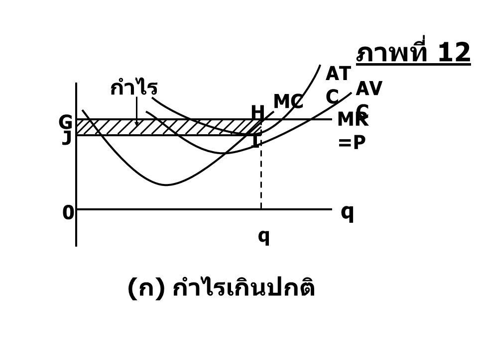 ภาพที่ 12 ATC กำไร AVC MC H MR=P G J I q q (ก) กำไรเกินปกติ