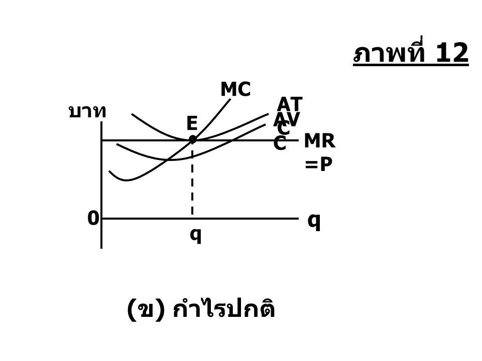 ภาพที่ 12 MC ATC บาท AVC E MR=P q q (ข) กำไรปกติ