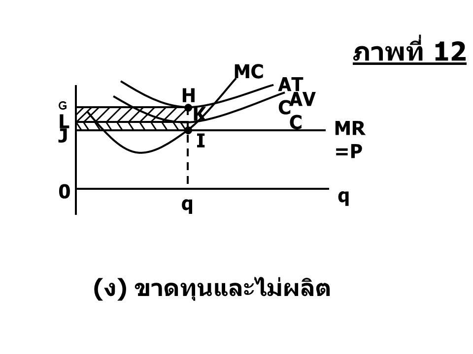 ภาพที่ 12 MC ATC H AVC G K L MR=P J I q q (ง) ขาดทุนและไม่ผลิต