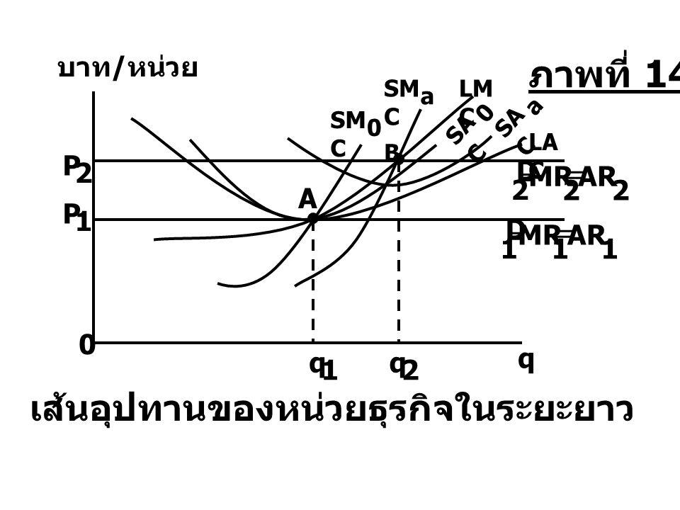 เส้นอุปทานของหน่วยธุรกิจในระยะยาว