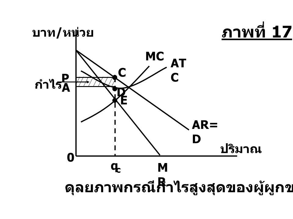 ภาพที่ 17 ดุลยภาพกรณีกำไรสูงสุดของผู้ผูกขาด บาท/หน่วย กำไร ปริมาณ MC