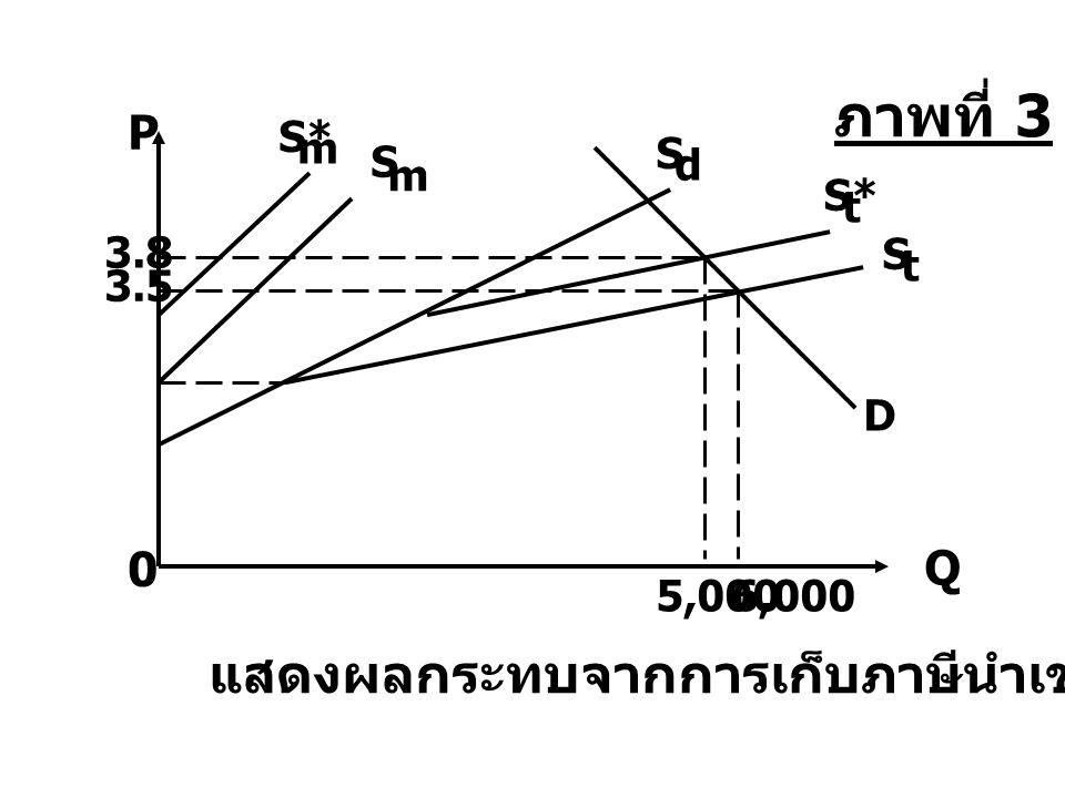 ภาพที่ 3 แสดงผลกระทบจากการเก็บภาษีนำเข้า P Q S* m S S d m S* t 3.8 S t