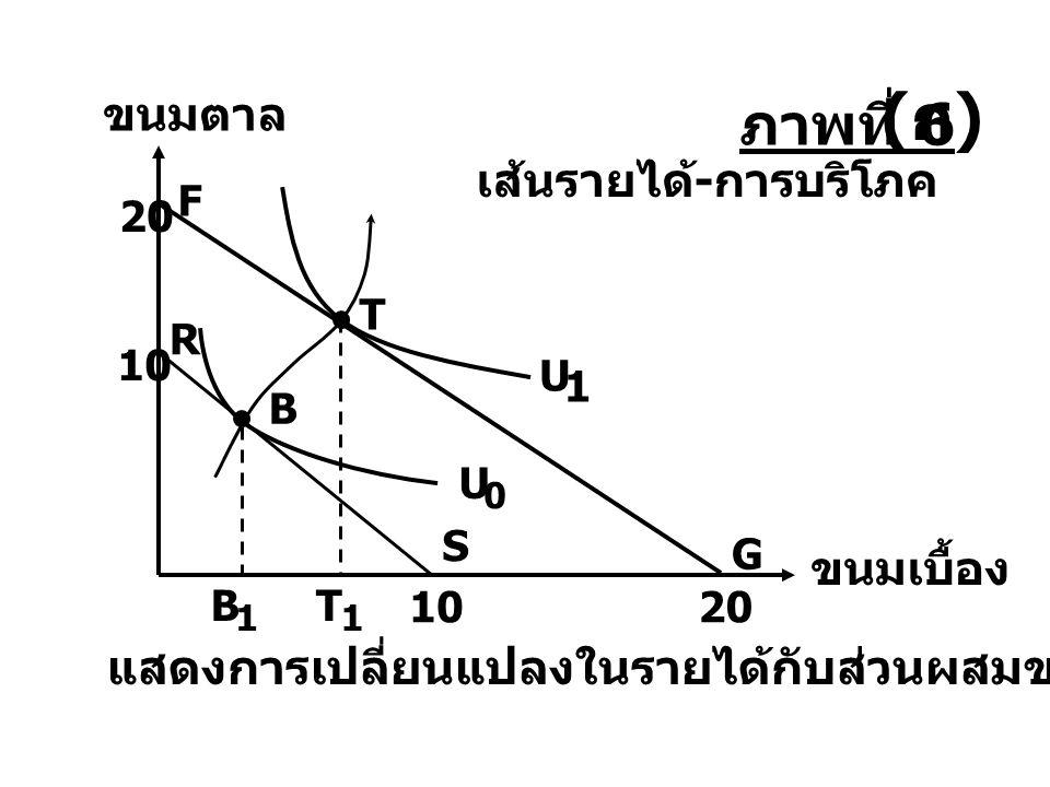 (ก) ภาพที่ 6 แสดงการเปลี่ยนแปลงในรายได้กับส่วนผสมของการบริโภค ขนมตาล