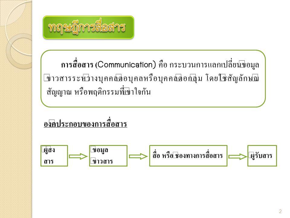 ทฤษฎีการสื่อสาร