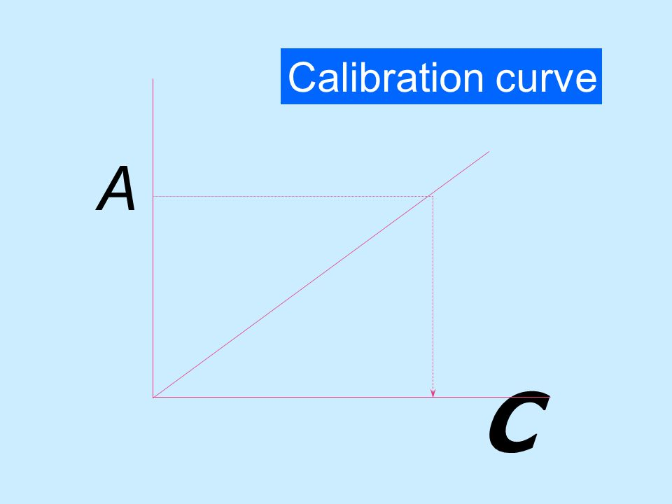 Calibration curve A C