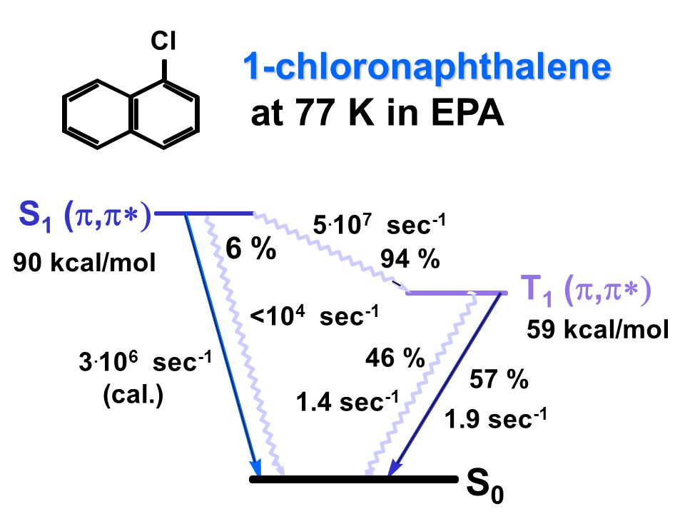 1-chloronaphthalene at 77 K in EPA S0 S1 (p,p*) T1 (p,p*) 6 % Cl