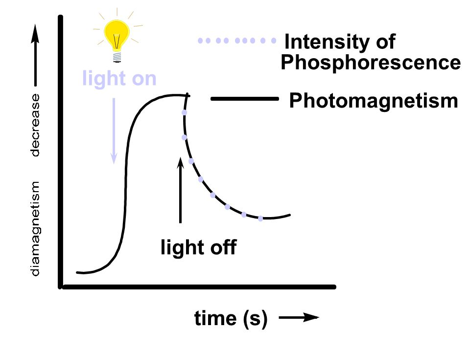 Intensity of Phosphorescence light on Photomagnetism light off time (s)