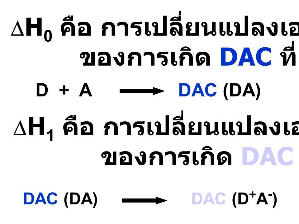 ของการเกิด DAC ที่สภาวะพื้น