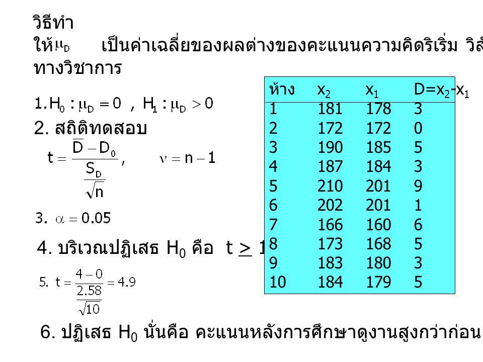 4. บริเวณปฏิเสธ H0 คือ t > 1.833