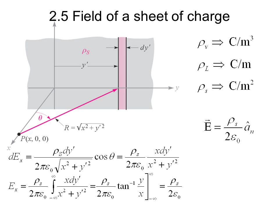 2.5 Field of a sheet of charge