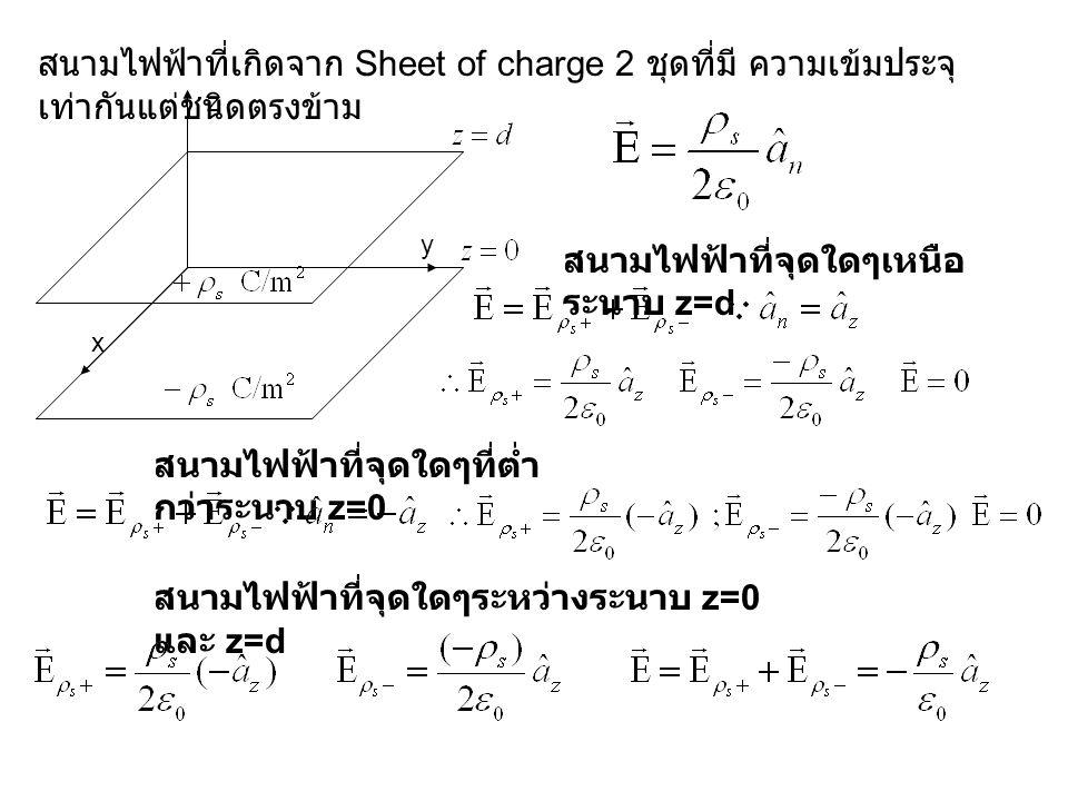 สนามไฟฟ้าที่จุดใดๆเหนือระนาบ z=d