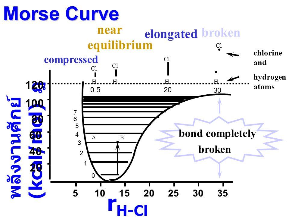 rH-Cl (Angstroms) ฎ Morse Curve พลังงานศักย์ (kcal/mol) ฎ broken