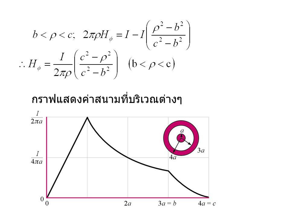 กราฟแสดงค่าสนามที่บริเวณต่างๆ