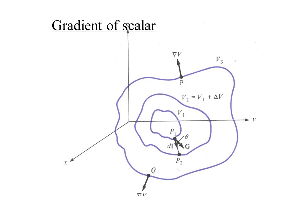 Gradient of scalar