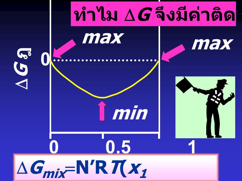xi ฎ ทำไม DG จึงมีค่าติดลบเสมอ max max DG ฎ min 0 0.5 1