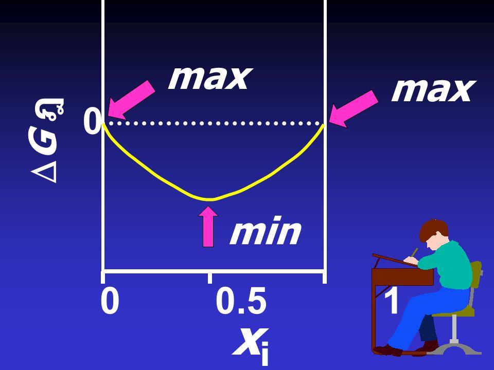 max max DG ฎ min 0 0.5 1 xi ฎ